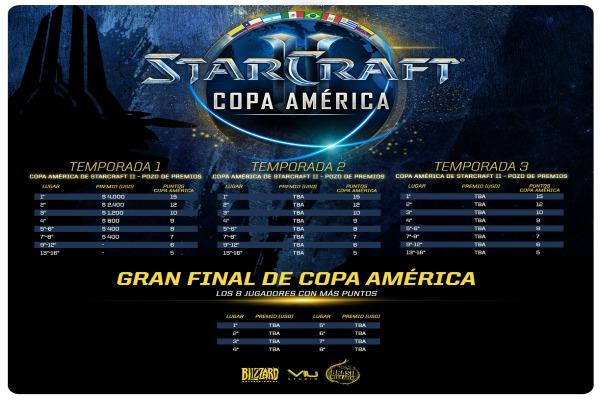 Copa America de StarCraft II 2016 inicia 23 de enero